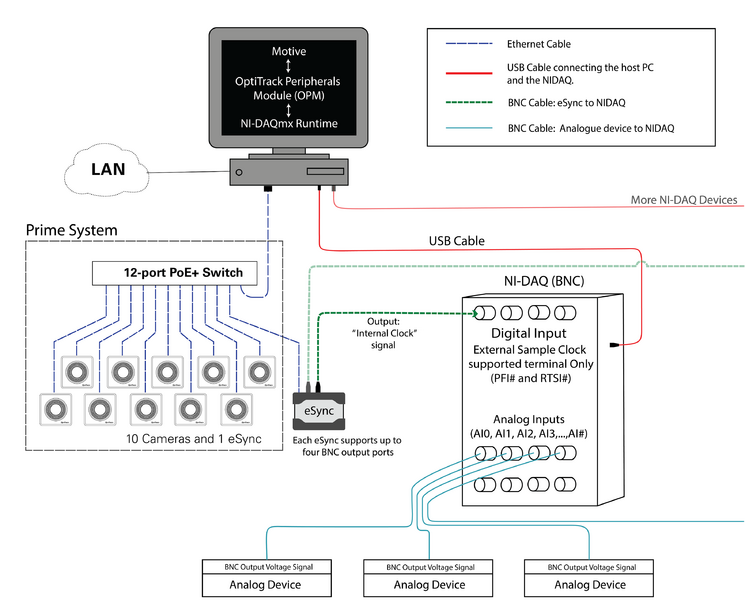 ni daq setup naturalpoint product documentation ver 1 10 Q See Camera Wiring Diagram wiring diagram for bnc terminal ni daq devices the analog input channels in this configuration should use diff terminal type q see camera cables wiring diagram