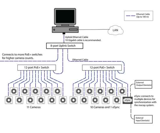 550px Wiring_Ethernet cabling and wiring naturalpoint product documentation ver 1 10,Wiring Diagram For A Ethernet Switch